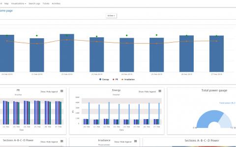 Photovoltaic monitoring platform