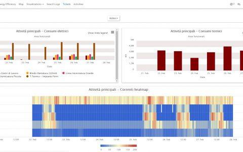Energy monitoring ESCO